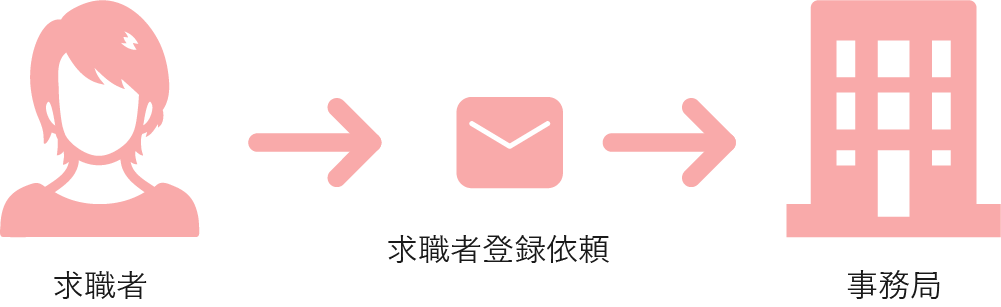 step2のイメージ画像